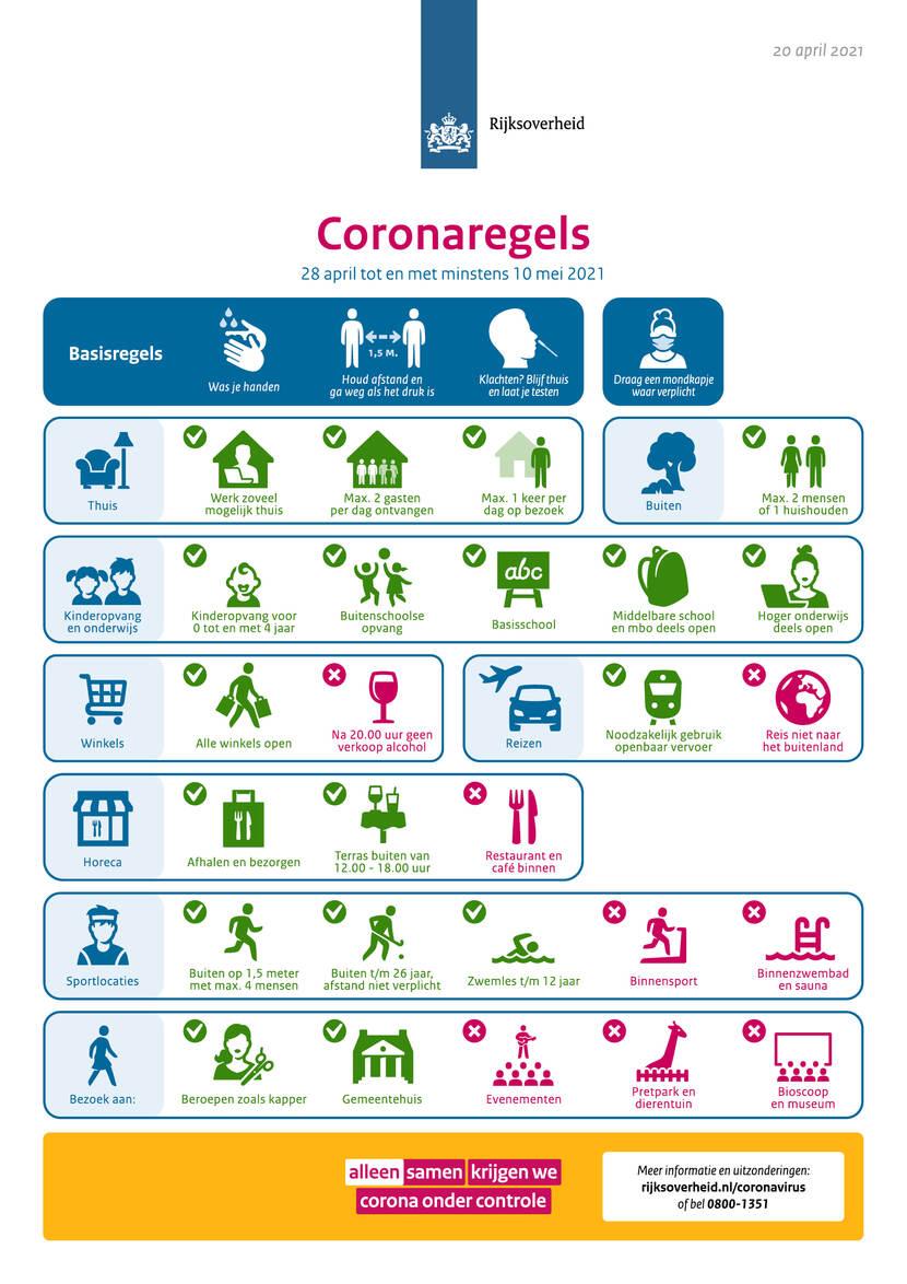 Beeldsamenvatting coronaregels per 28 april